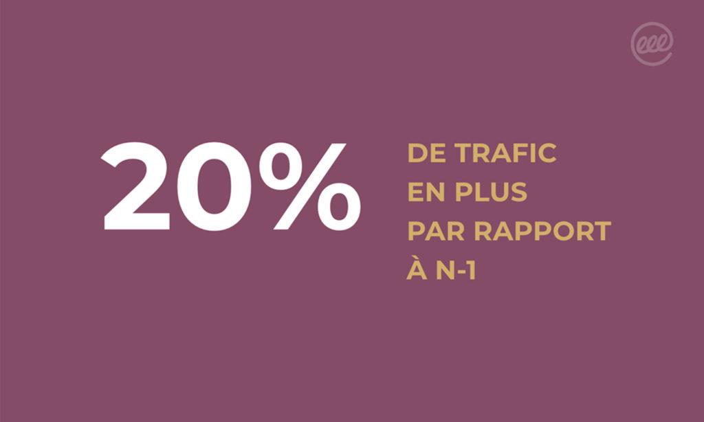 20% de trafic en plus par rapport à N-1