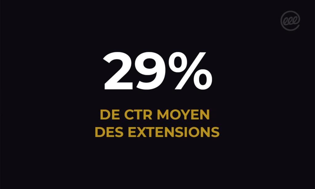 29% de CTR moyen des extentions