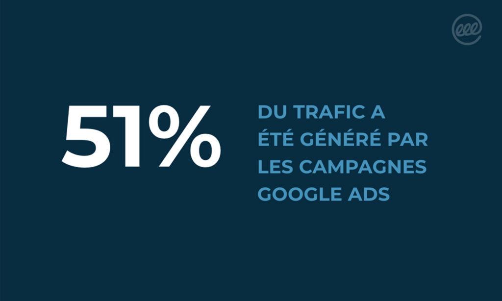 51% du trafic a été généré par les campagnes Google Ads
